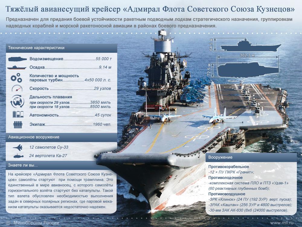Адмирал Кузнецов Инфографика - сайт Минобороны