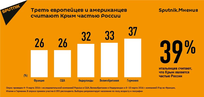 Треть европейцев и американцев считают  Крым частью России