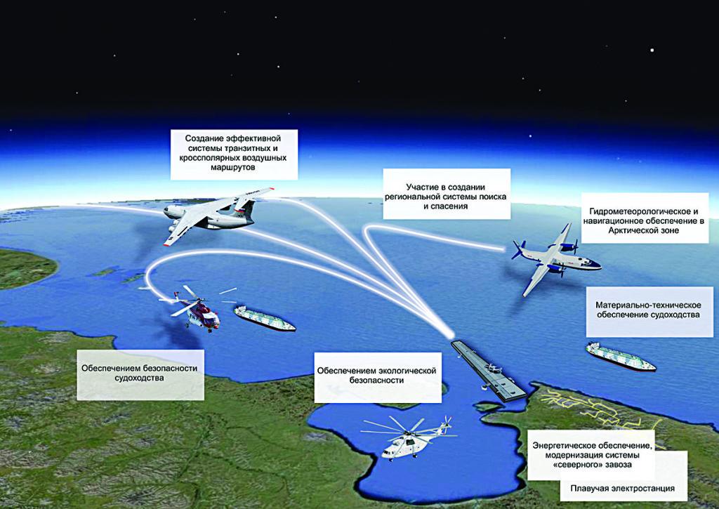 Применение ММАК в сфере социально-экономического развития – расширения ресурсной базы Арктической зоны РФ