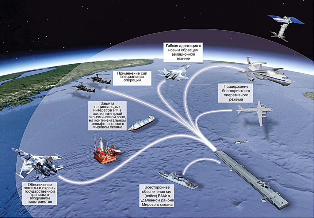 Применение ММАК в сфере военной безопасности Арктической зоны РФ