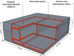 Модульная конструкция ММАК