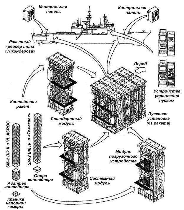 Система вертикального пуска на крейсере типа «Тикондерога»