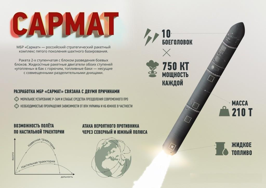 межконтинентальная ракета Сармат характеристики