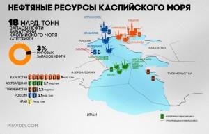 Подтвержденные нефтяные ресурсы Каспийского региона