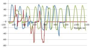 Изменения дифферента в телеуправляемой конфигурации глайдера при отключенных ассистентах автоматической системы управления