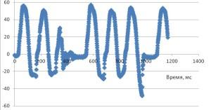Углы дифферента глайдера при работе автоматической системы управления