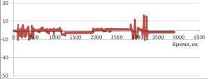 Диапазон изменений дифферента при использовании только перемещаемого балласта