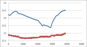 Сопоставление данных с датчика ГНС (синий) и ПДС-1/2 (красный)