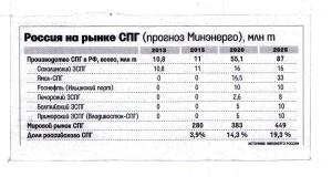 Абрамов- Таблица_Прогноз к статье