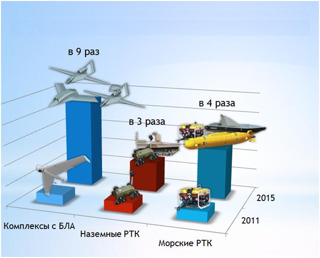 Динамика изменения количества робототехнических комплексов в Вооруженных силах РФ