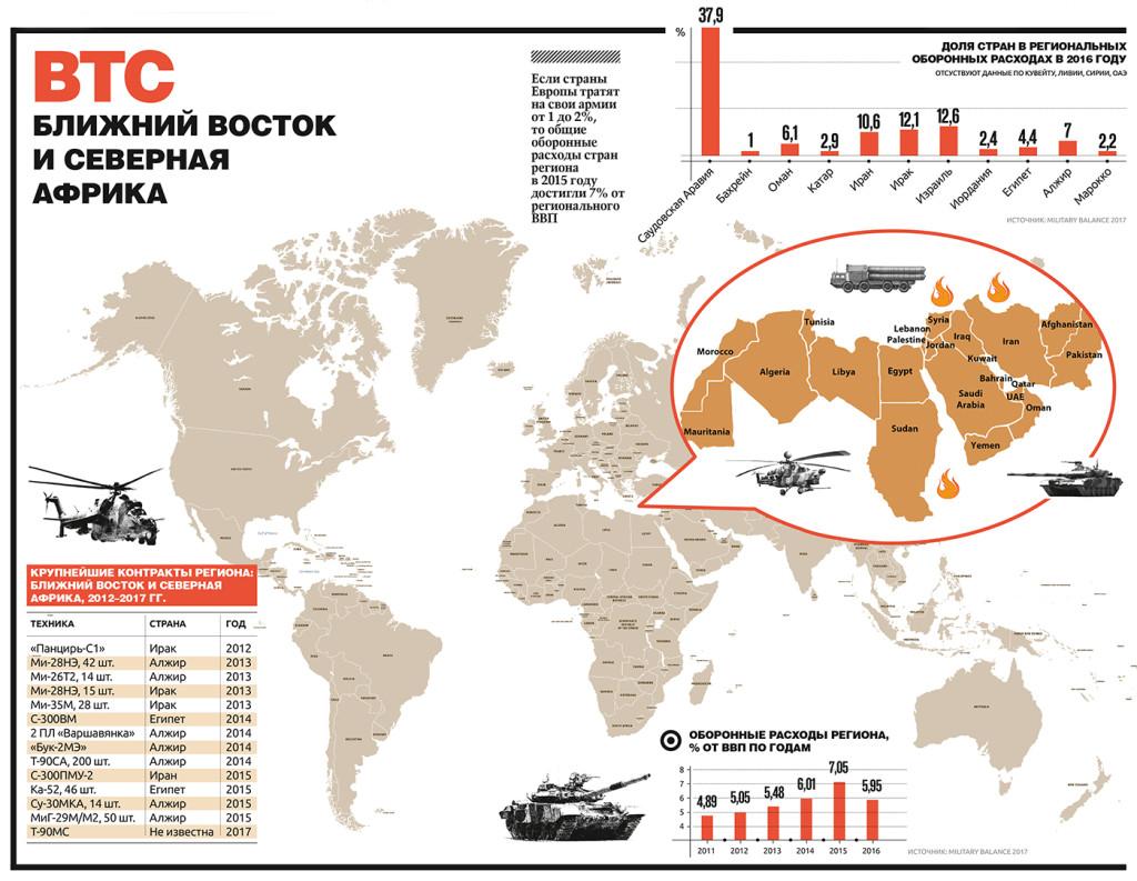 Новое российское оружие в Сирии_Инфографика_ Новый оборонный заказ. Стратегии_№2_2017