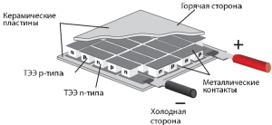 Рис_Термоэлектрические модули_Проект-1