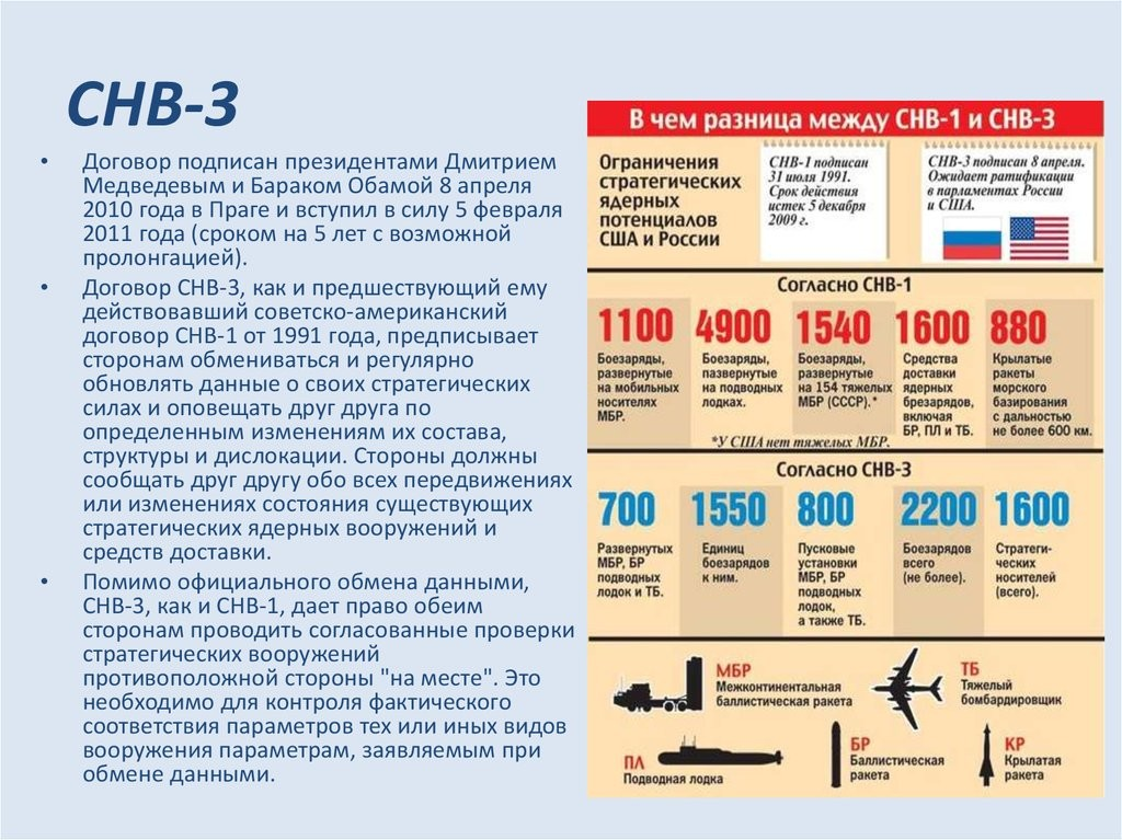 Договор СНВ-3_Графика