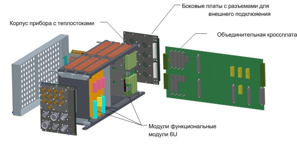 Проект-7_Конфигурация унифицированного прибора для УИСУ