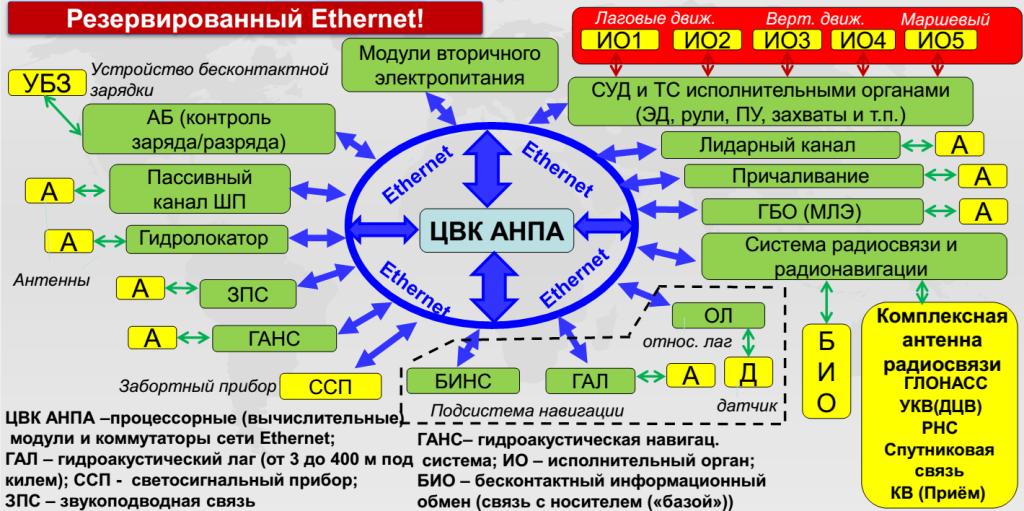 Проект-7_Пример функциональной структуры РЭВ АНПА на базе резервированной сети Ethernet