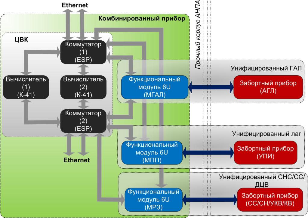 Проект-7_Пример реализации унифицированных каналов УИСУ