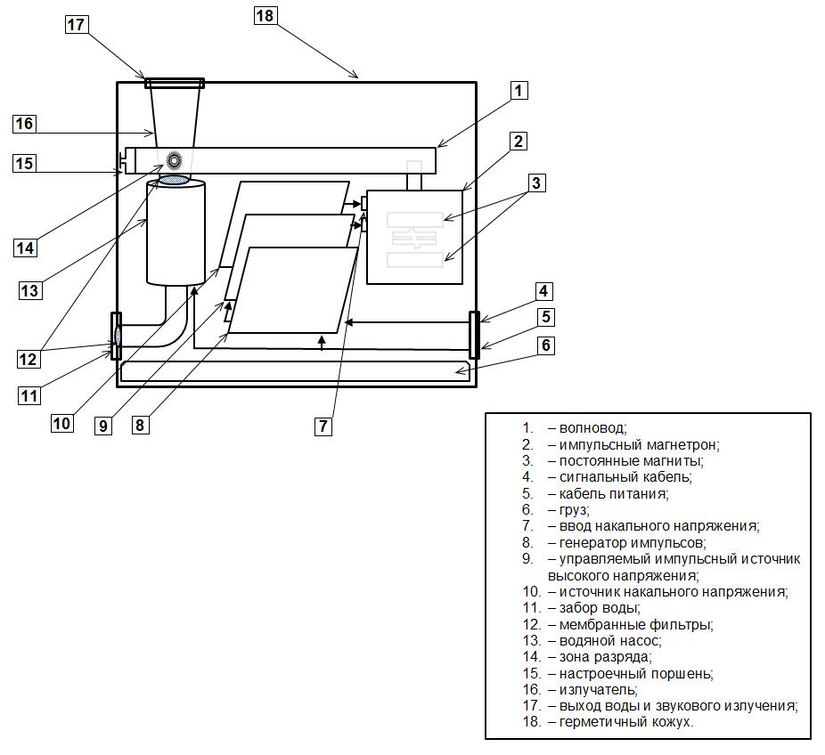 Проект-10_Рис-3_Технологическая схема излучателя инфразвука