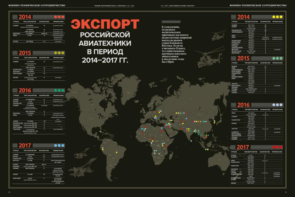 Инфографика_НОЗС_04(51) 2018_Экспорт российской авиатехники_2014-2017гг