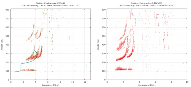 Проект-11_Рис.1_ Ионограммы  Хабаровска (триплет отраженных сигналов) и Петропавловска-Камчатского (F-рассеяние)