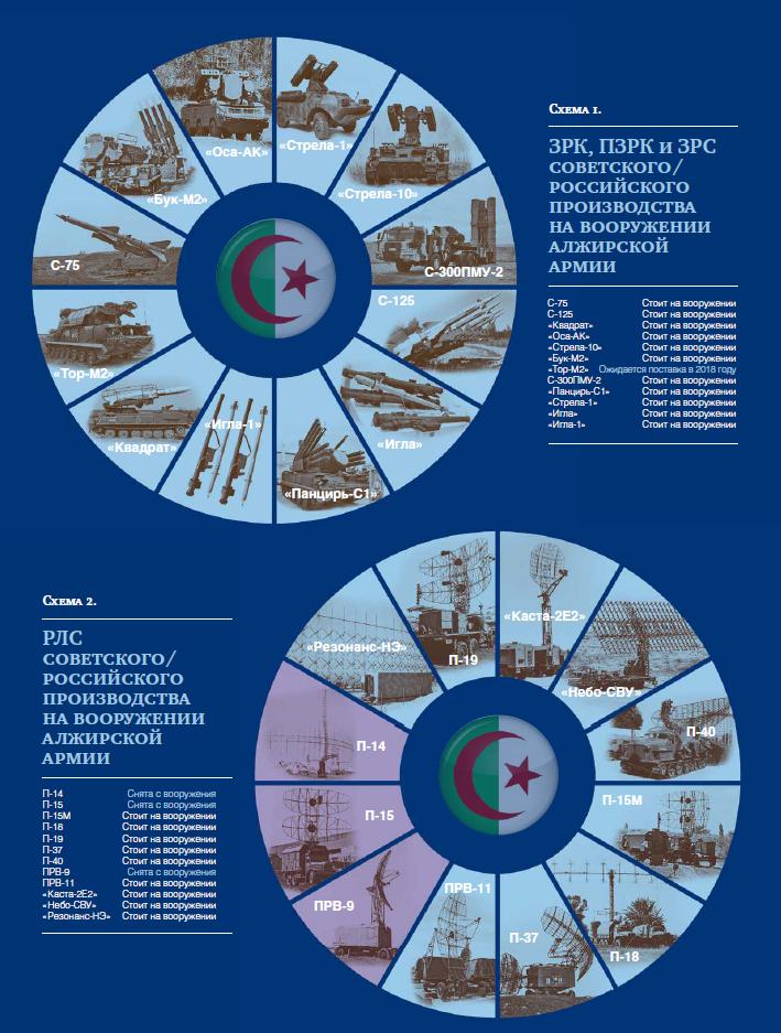 Алжир_ Инфографика НОЗС_6-2018