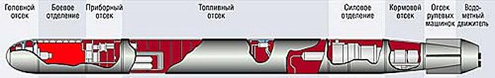 Схема торпеды ТТ-5 близкой по компоновке к торпеде 65-76А (http://www.kommersant.ru)