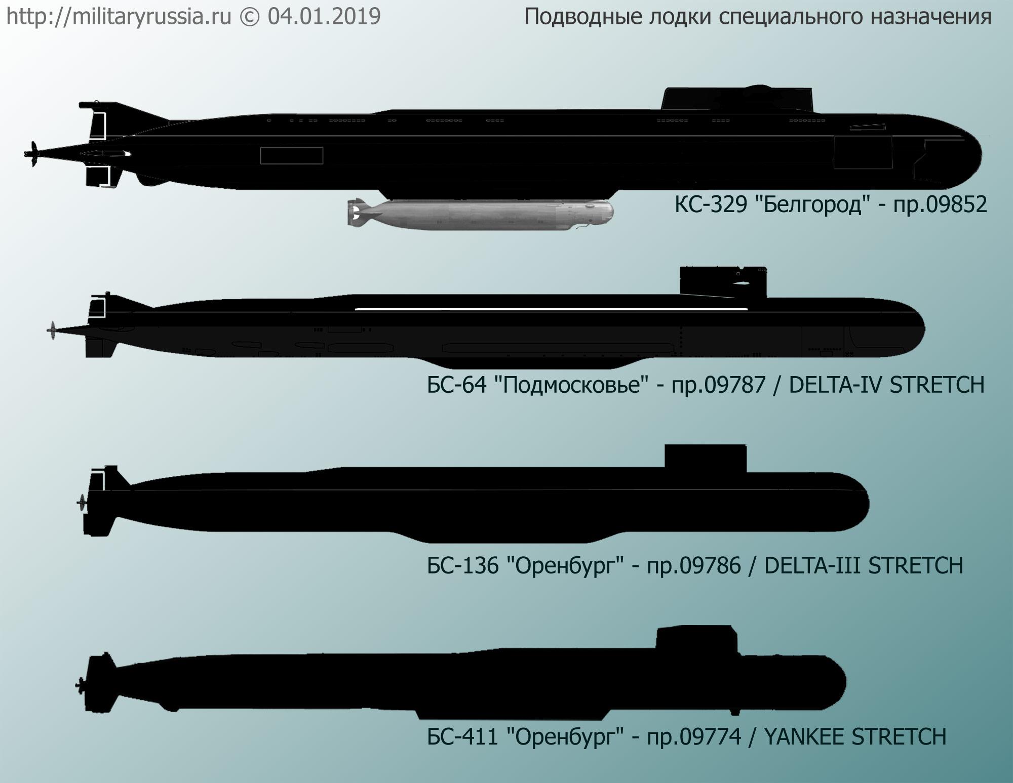 """Предполагаемый вид подводной лодки КС-329 """"Белгород"""" пр.09852 и других специальных лодок-носителей ВМФ России (http://militaryrussia.ru)"""