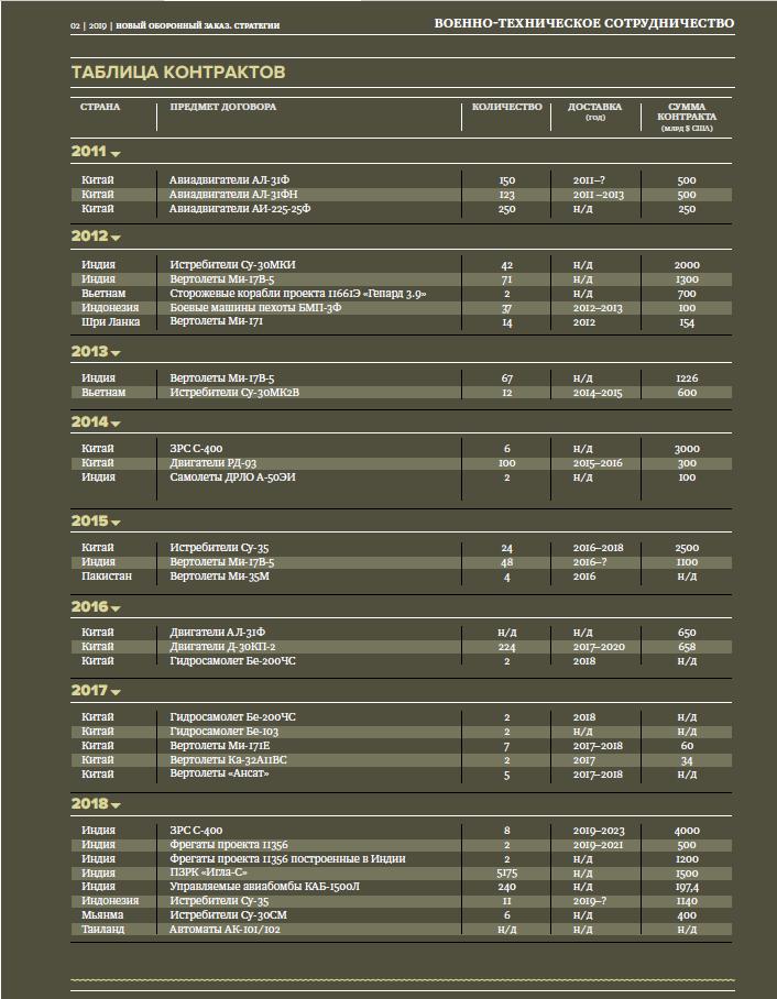 НОЗС_02-2019_Инфографика_Статья Фролова_ВТС в АТР