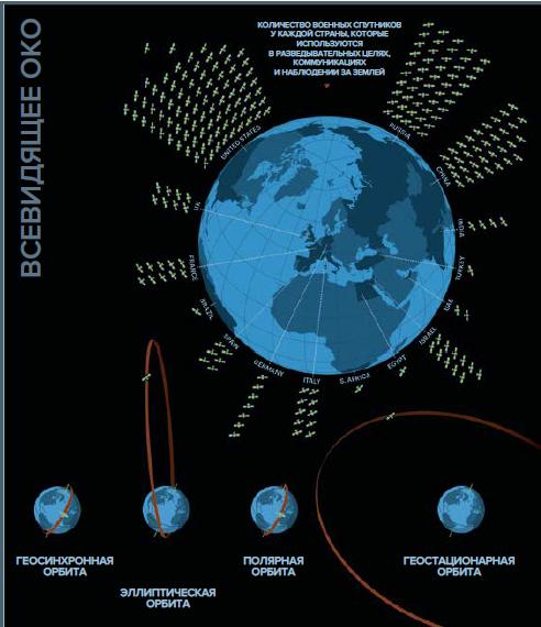 НОЗС_02-2019_Инфографика_Шпионы на орбите