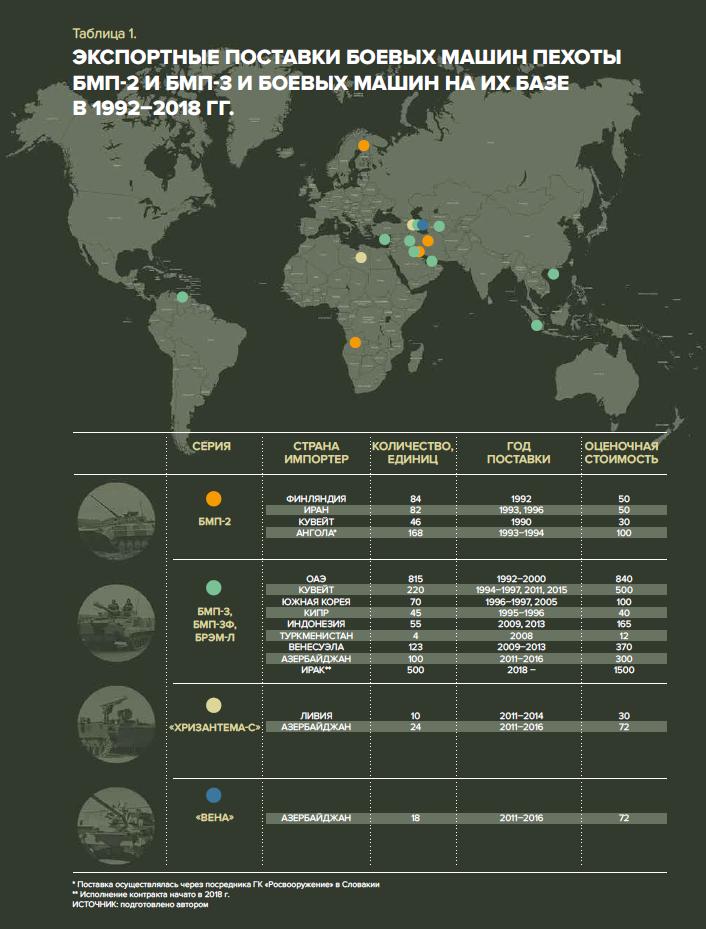 Экспорт БМП_Инфографика_НОЗС_2-2019_Статья Андрея Фролова