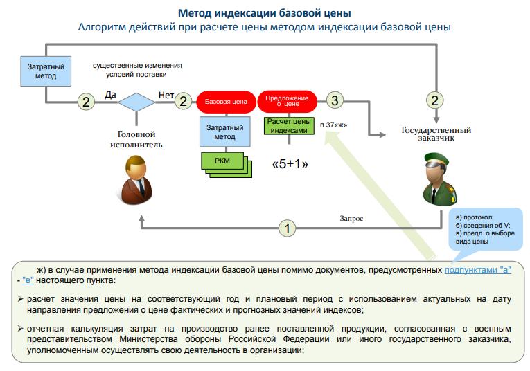 Василий Ястребов- Метод индексации базовой цены_5+1