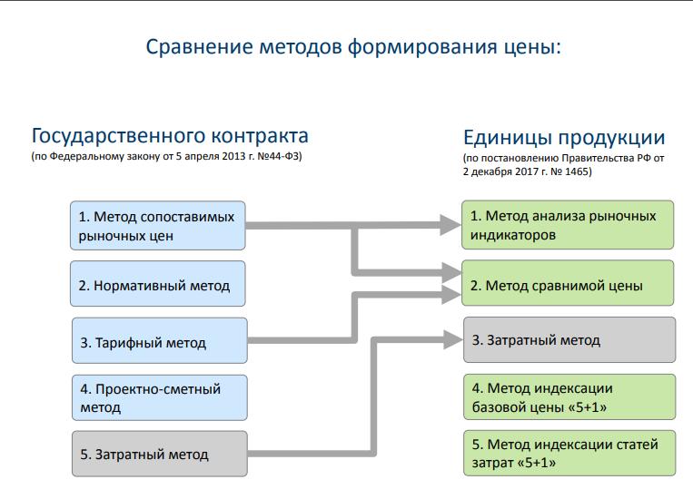 Василий Ястребов_ Сравнение методов формирования цен по ГОЗ