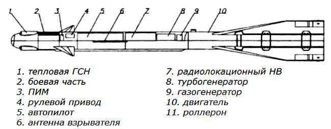 Компоновочная схема ракеты Р-60М