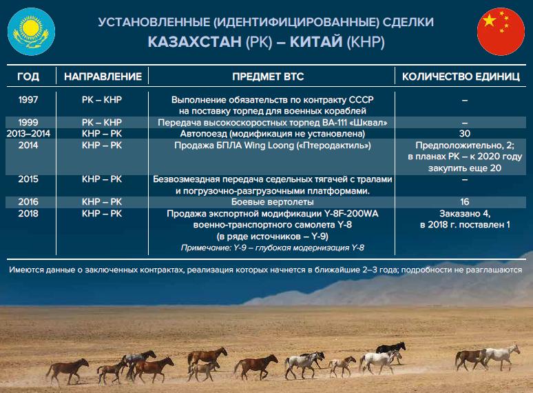 ВТС Китая и Казахстана_Инфографика_Новый оборонный заказ. Стратегии