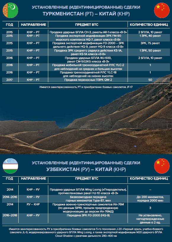 ВТС Китая и Узбекистан_Инфографика_Новый оборонный заказ. Стратегии