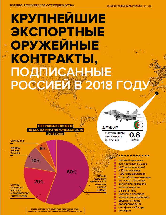 НОЗС_3_2019_ Инфографика -Экспорт вооружений в 2018