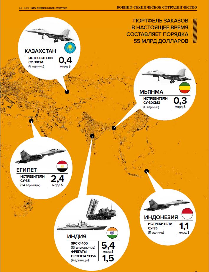 НОЗС_3_2019_ Инфографика -Экспорт вооружений в 2018_ стр. 2