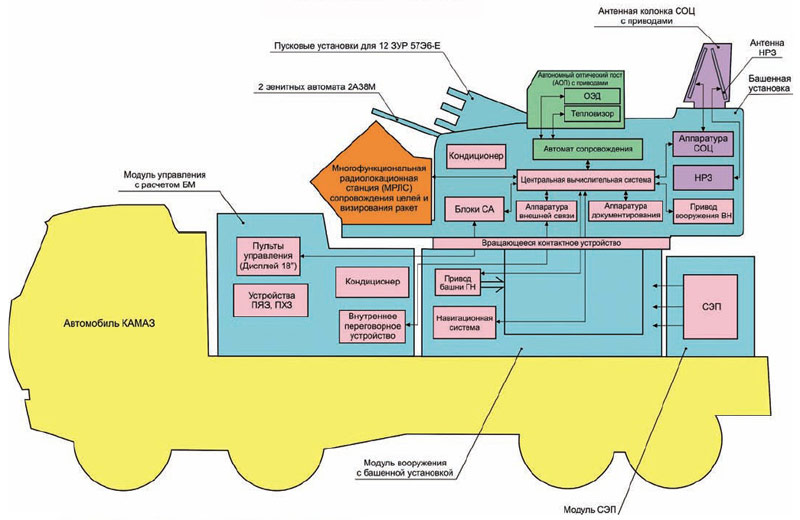 """Принципиальная схема и компоновка ЗРПК """"Панцирь-С1"""" (КБП)"""
