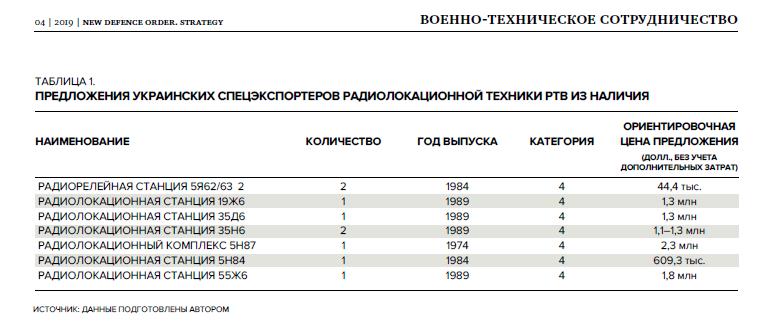 Таблица 1_ Украина_экспорт вооружений_НОЗС_4_2019