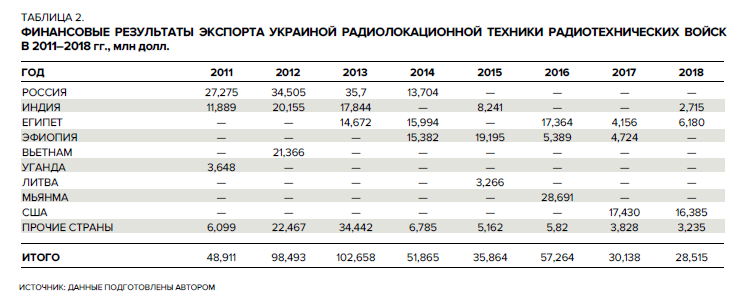 Таблица 2_ Украина_экспорт вооружений_НОЗС_4_2019