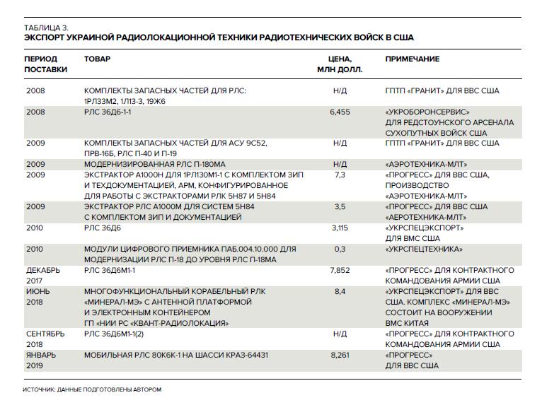 Таблица 3_ Украина_экспорт вооружений_НОЗС_4_2019