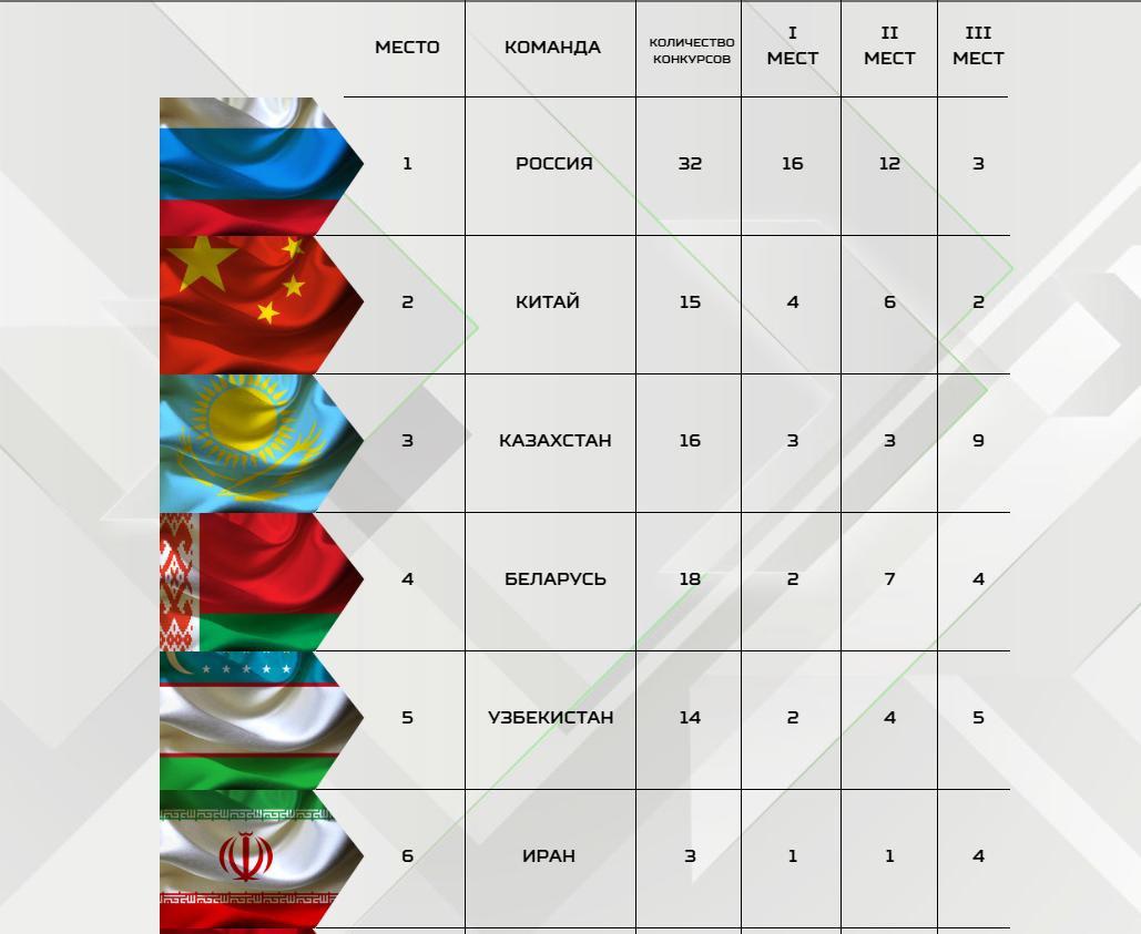 АрМИ-2019_ Итоги соревнований