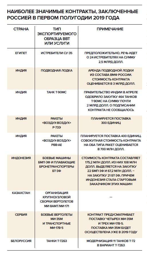 Итоги ВТС_2019_ автор Фролов_ НОЗС_5(58)2019