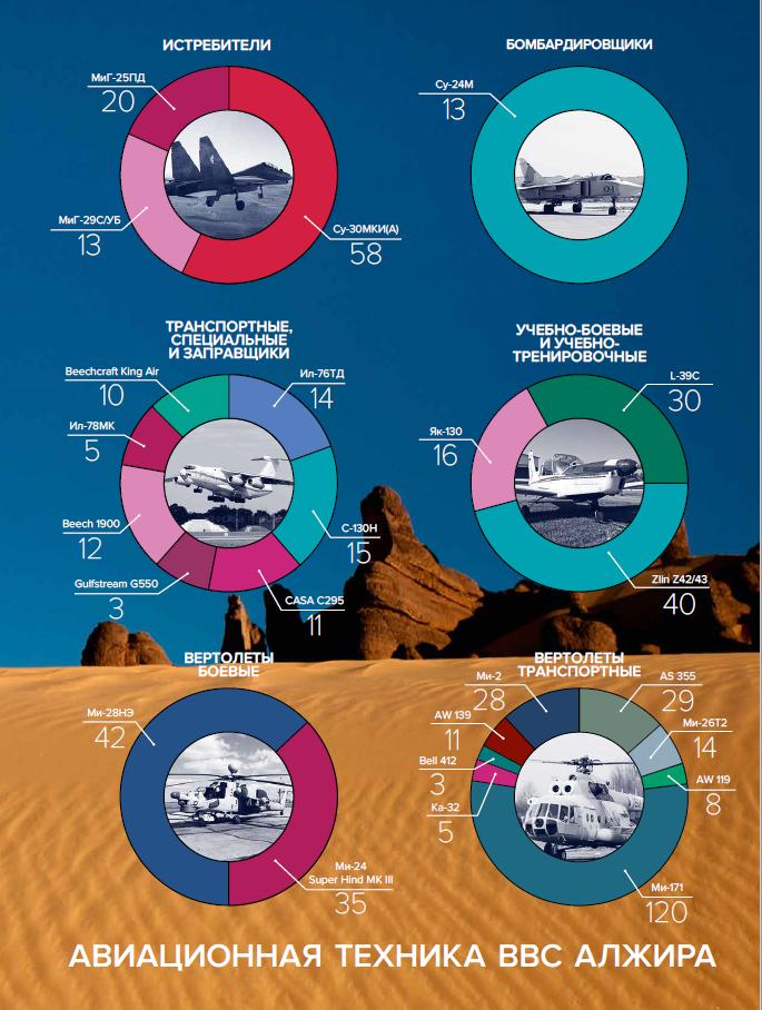 ВВС Алжира_ Инфографика_НОЗС_5-2019