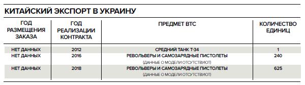 ВТС Украины и Китая_ НОЗС_5-2019