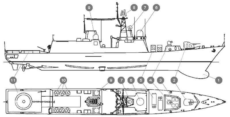"""СКР проекта 12441 """"Гром"""", размещение систем вооружения и БРЭО (http://atrinaflot.narod.ru): 1 - антенна ГАС; 2 - 100-мм артиллерийская установка А-190; 3 - установки вертикального пуска ЗРК """"Полимент""""; 4 - 30-мм артиллерийская установка АК-630М1-2 """"Рой""""; 5 - 2 х 4 ПУ ПЛРК """"Медведка""""; 6 - РЛС управления стрельбой ракетного комплекса """"Оникс"""" и 100-мм артиллерийской установки; 7 - РЛС управления стрельбой 30-мм АК; 8 - трехкоординатная РЛС общего обнаружения МР-750 «Фрегат-М2»; 9 - РЛС управления стрельбой противолодочного ракетного комплекса; 10 - установки вертикального пуска ракетного комплекса """"Оникс""""; 11 - ВПП для противолодочного вертолета Ка-27."""