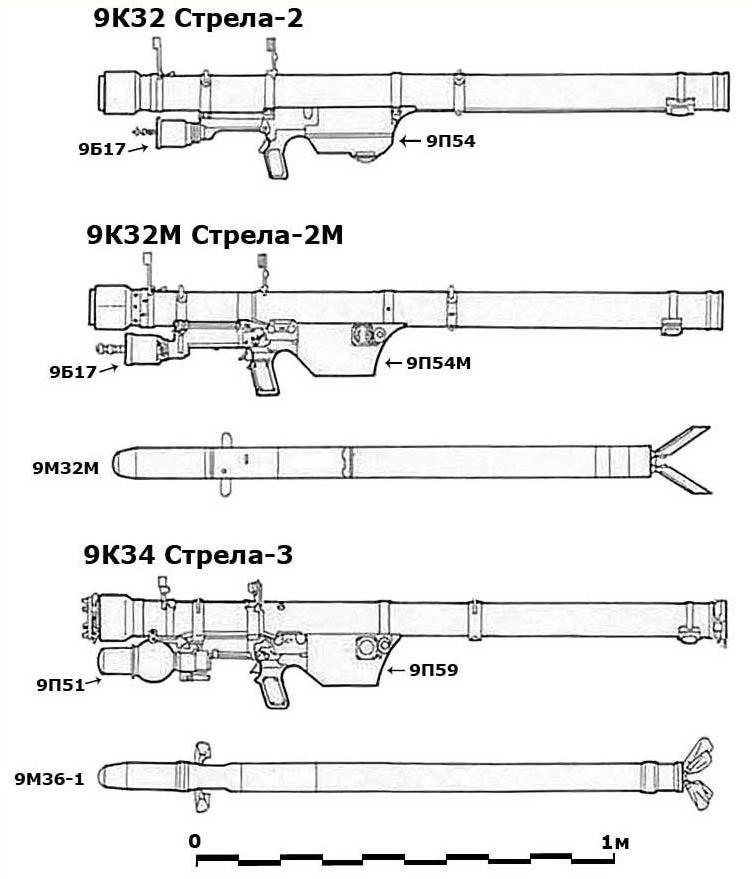 """Переносные ракетные комплексы семейства """"Стрела"""""""