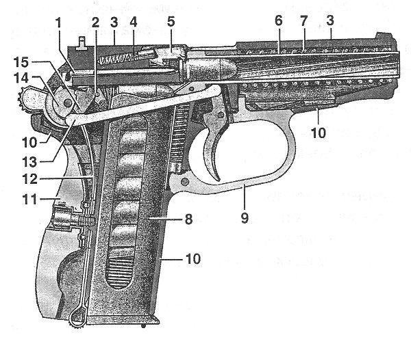 Схема ПМ (курок взведён, патрон дослан в патронник): 1 — ударник, 2 — шептало с пружиной, 3 — затвор, 4, 5 — выбрасыватель, 6 — ствол, 7 — возвратная пружина, 8 — магазин, 9 — спусковая скоба, 10 — рамка, 11 — рукоятка с винтом, 12 — боевая пружина, 13 — спусковая тяга, 14 — курок, 15 — рычаг взвода