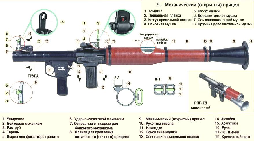 Устройство гранатомета РПГ-7