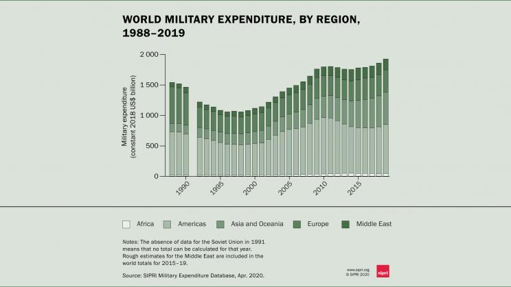 военные расходы