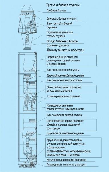 "Компоновочная схема ракеты Р-29РМУ2.1 ""Лайнер"" (http://www.makeyev.ru/)"